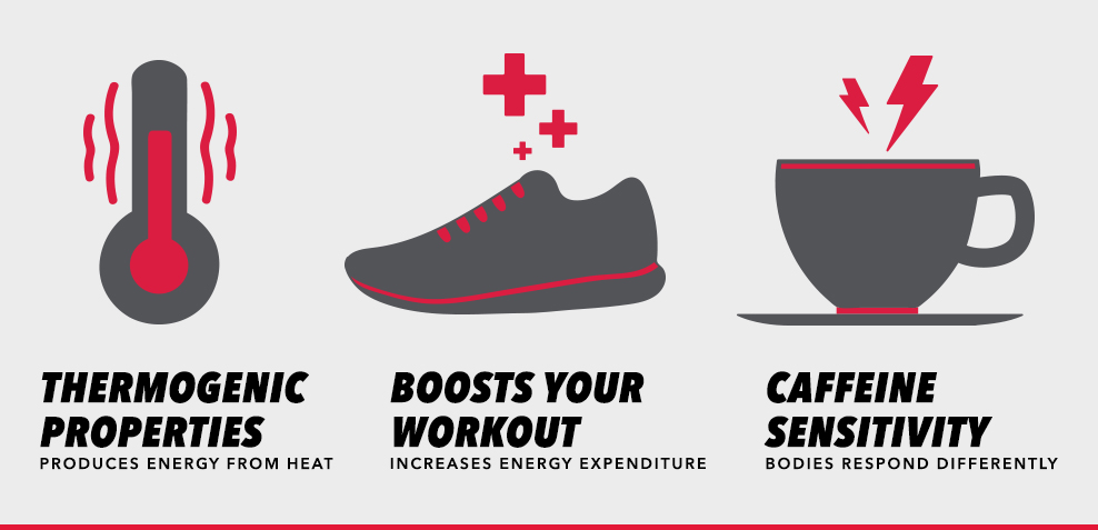 How Caffeine Helps With Weight Loss | GNC