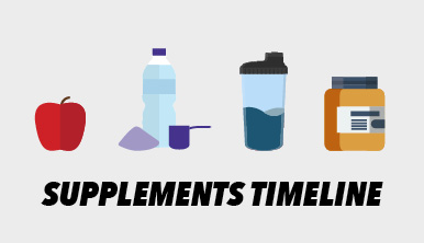The Ultimate Pre-Workout Supplement Timeline